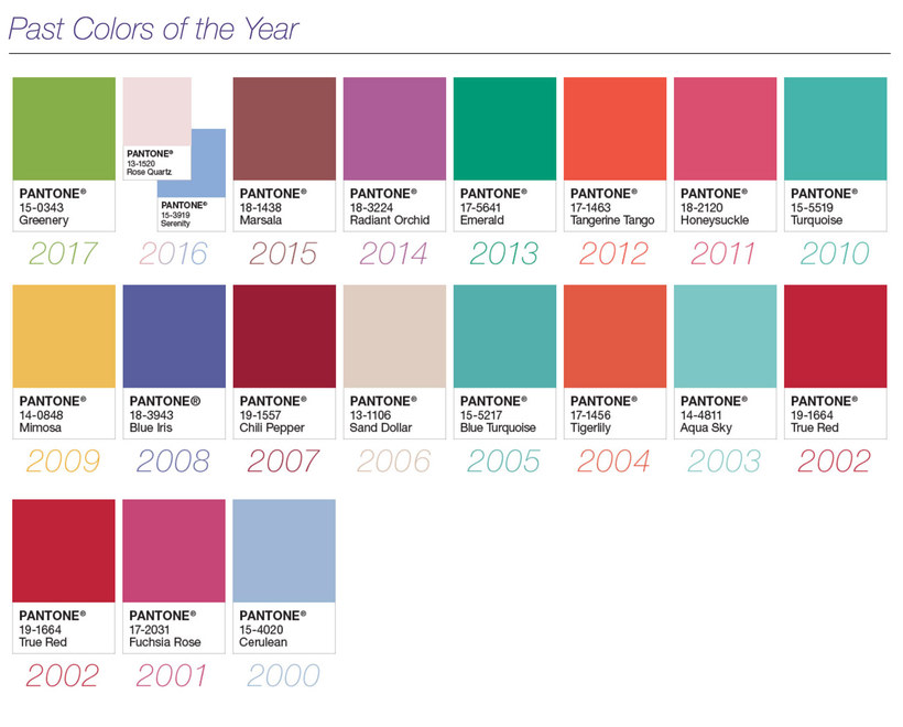 Lista de los últimos Pantone Color of the year